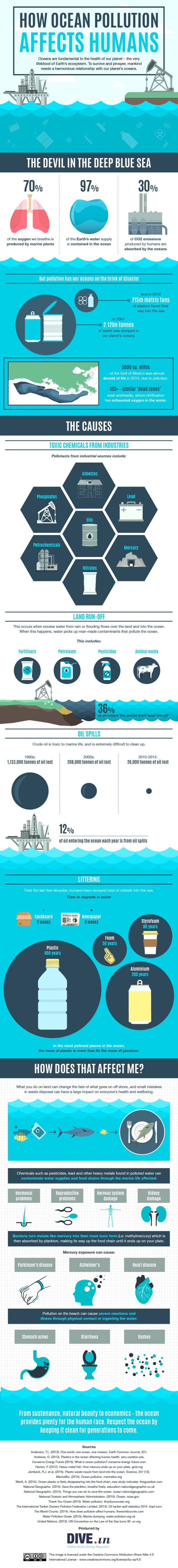 How-ocean-pollution-affects-humans